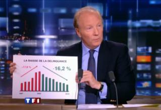 Hortefeux sécurité TF1