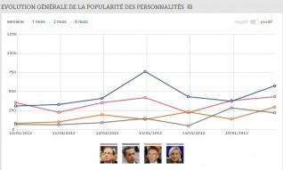 SARKOZY, CHAMPION DE LA POPULARITÉ NÉGATIVE (LE FIGARO) dans Opinions original.45062.demi