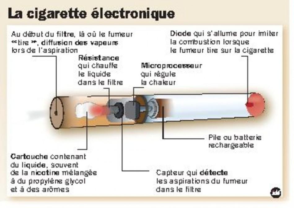 cigarette lectronique mal incurable de l 39 info m dicale arr t sur images. Black Bedroom Furniture Sets. Home Design Ideas